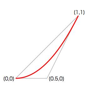 (0,0),(0.5,0),(1,1)の3点が作る2次ベジェ曲線