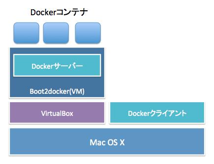 Dockerインストール構成図