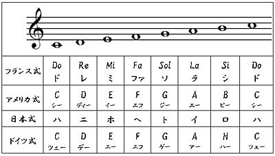 音はド・レ・ミ・ファ・ソ・ラ・シの7つの音で構成されている