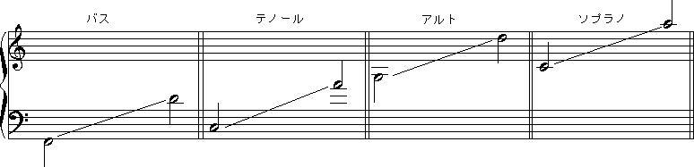 パートの音域