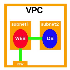 VPCの構成