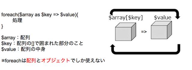 foreachは配列とオブジェクトでしか使えない