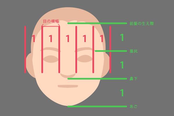 似顔絵にする人の顔パーツの特徴を探る