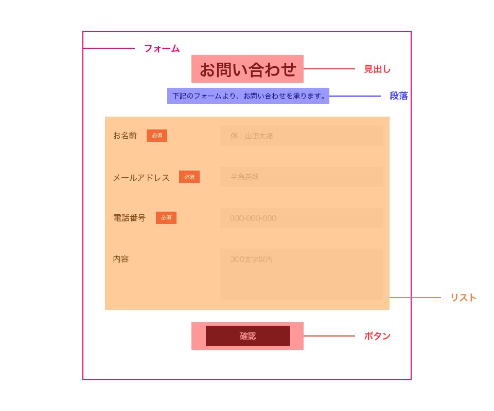 HTML文書構造