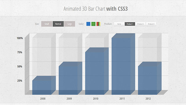 アニメーションする3D CSSチャート