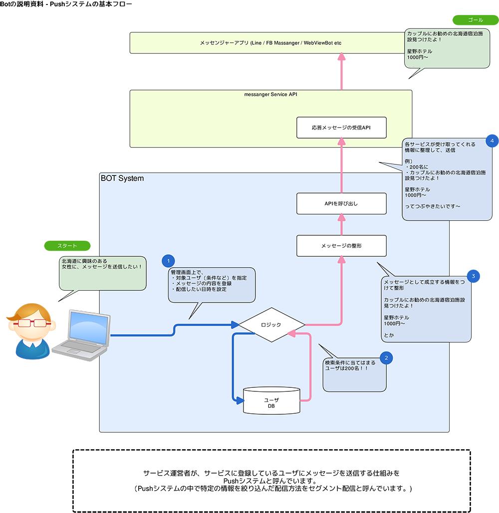 Push通知システムの基本フロー