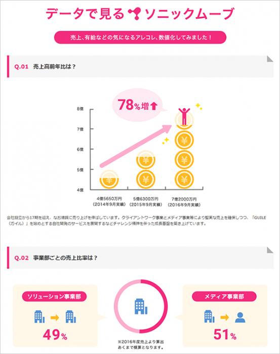 インフォグラフィック(infographics)とは?