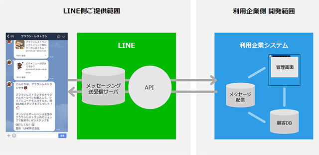 LINEビジネスコネクトの仕組み