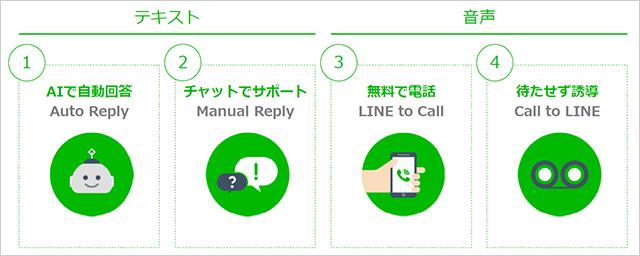 LINE カスタマーコネクトの機能