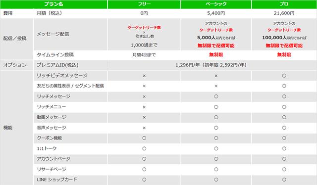 LINE@の費用