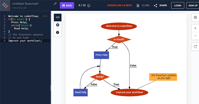 code2flowの使い方