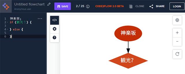 code2flowのif条件