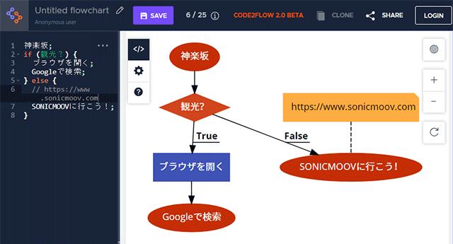 code2flowにコメントを追加