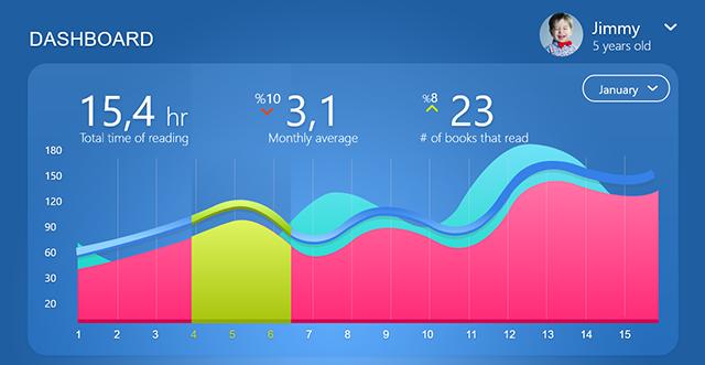 Parents Dashboard iOS App by Murat Nalcaci