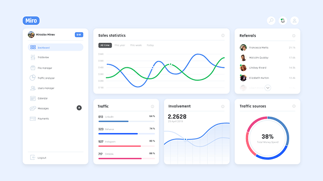 Miro FREE Dashboard UI Kit for XD