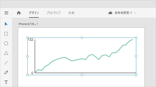 Adobe XDに挿入されたOdin Chartのチャート